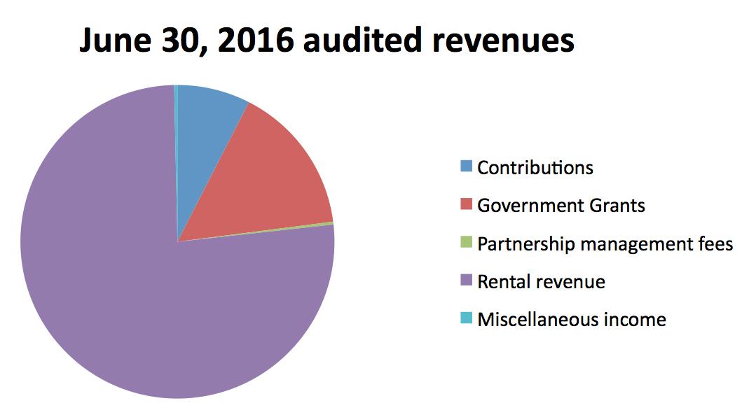 June_30_2016_audited_revenues
