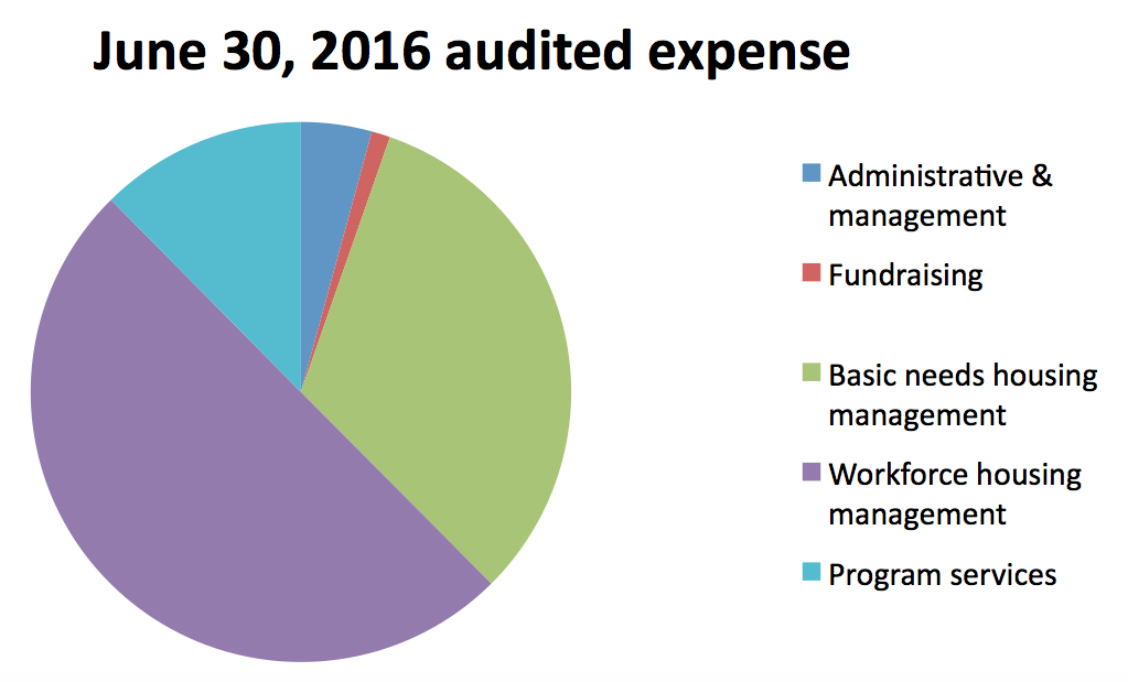 June_30_2016-audited_expense